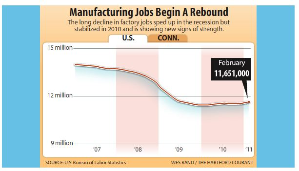 Manufacturing Jobs Begin A Rebound